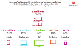 Près de 7 millions de personnes écoutent la radio sur les supports multimédia